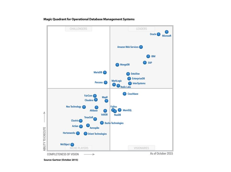 Gartner Makes One Choice Easier In A Crowded Database
