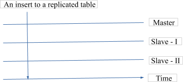 Modes of replication