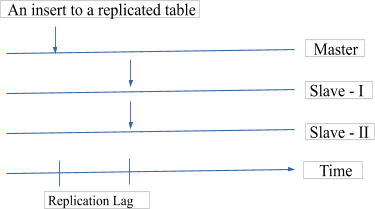 Modes of replication 2