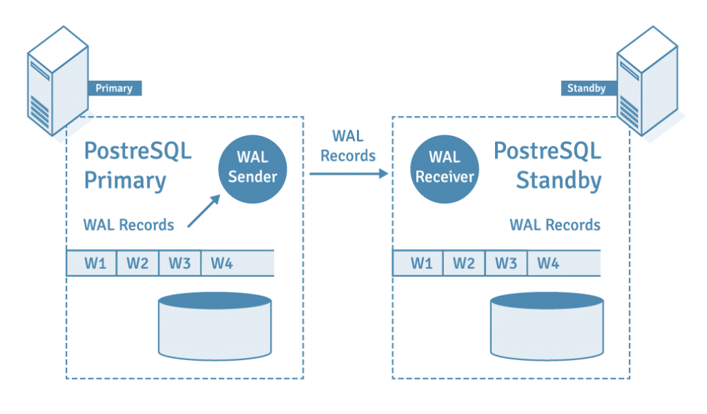 Physical Streaming Replication in PostgreSQL