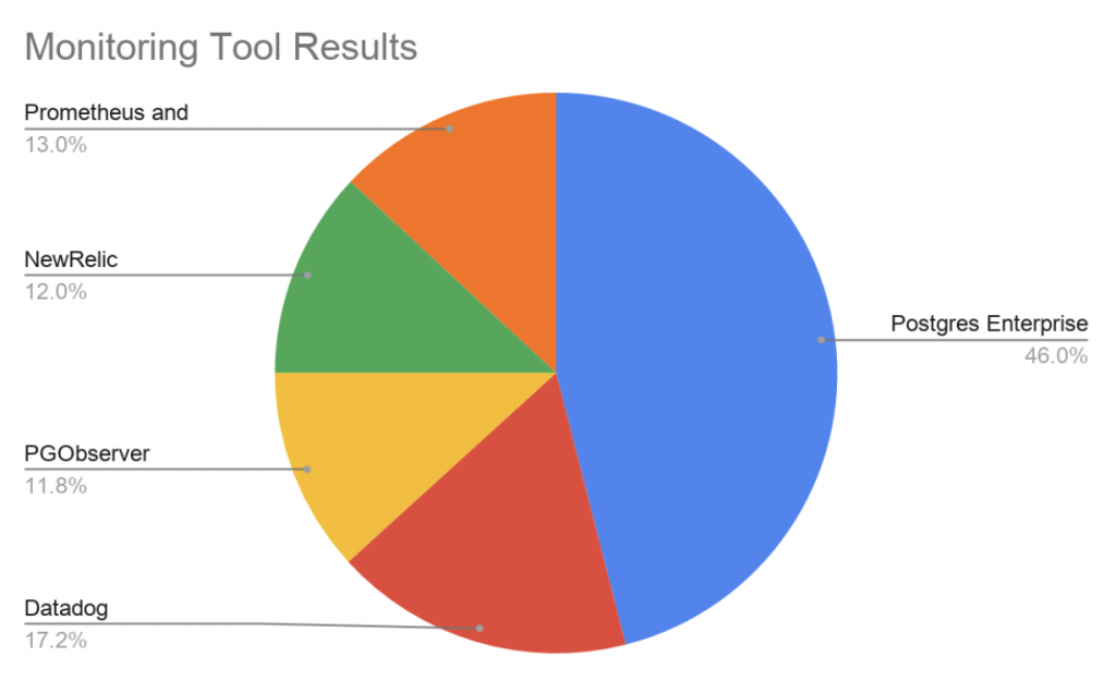 What 3000 Users Say About the PostgreSQL Tools They Use