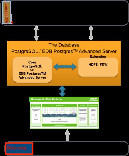Connecting Hadoop and EDB Postgres to Shrink Big Data