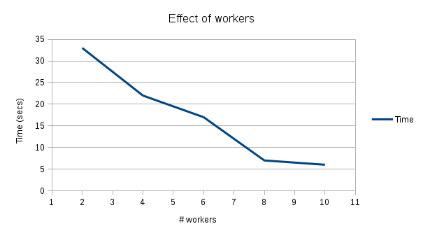 Effect of Workers Chart