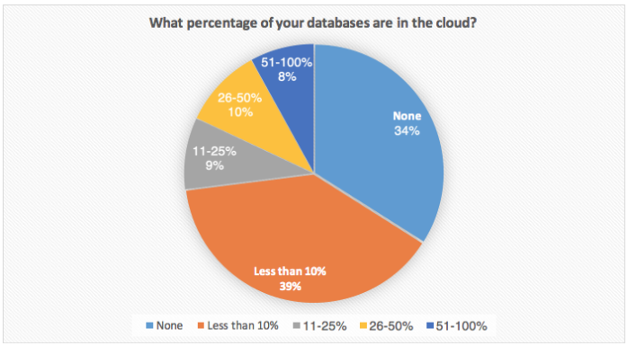 What percentage of your databases are in the cloud?