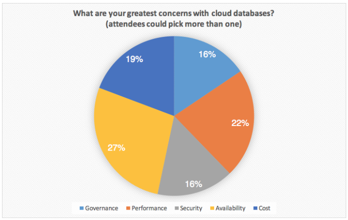 What are your greatest concerns with cloud databases?