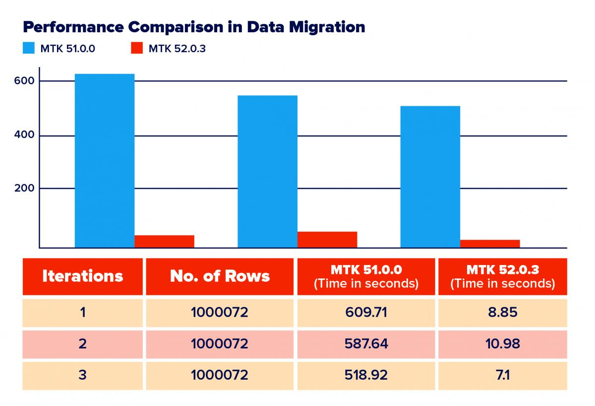 Performance Improvements in EDB Migration Toolkit 52 0 3