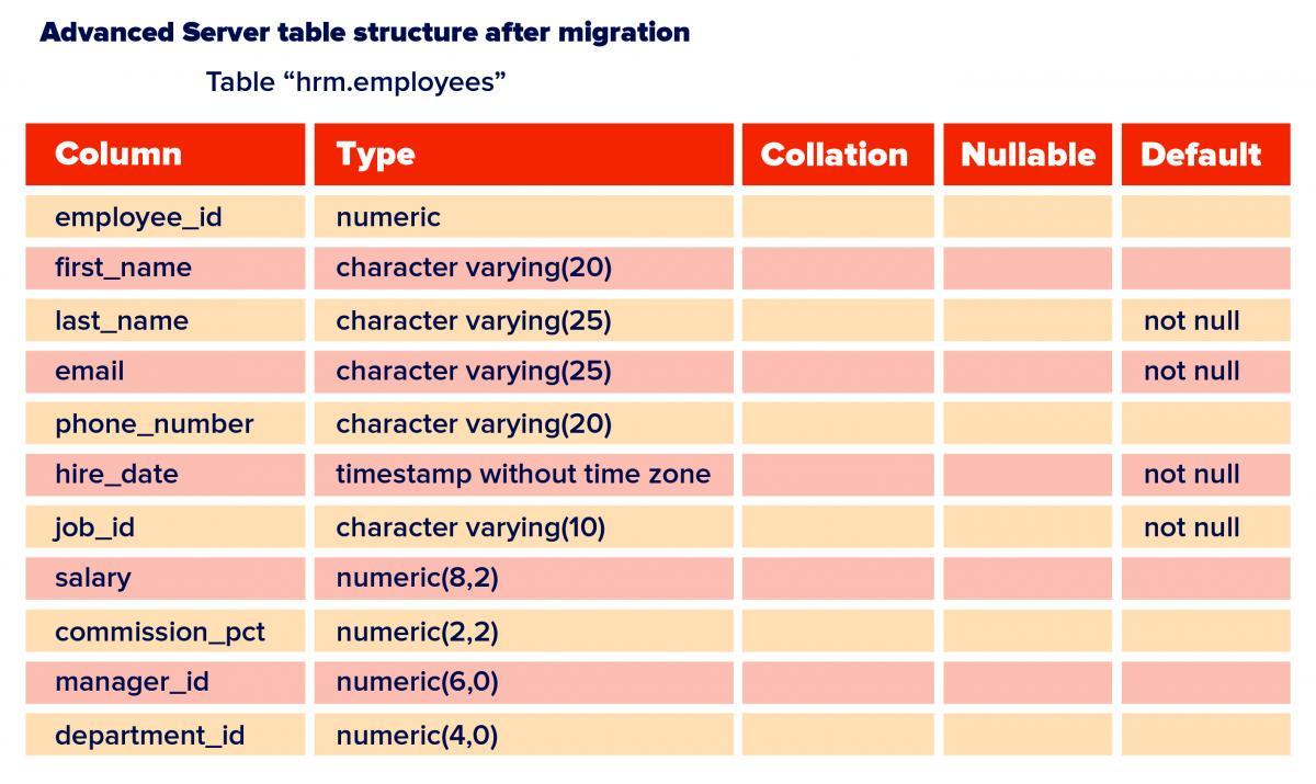 Performance Improvements in EDB Migration Toolkit 52 0 3