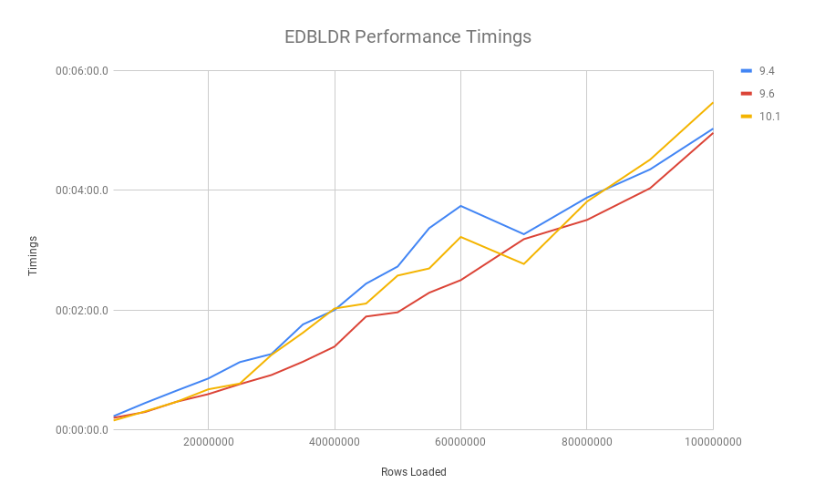 EDBLDR Performance Timings 100mil.png