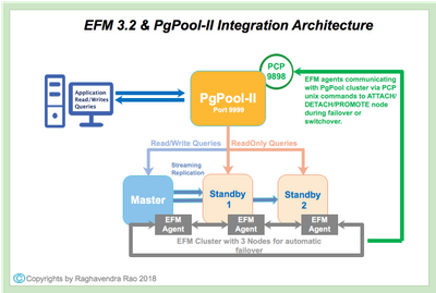 EFM_Pgpool.png