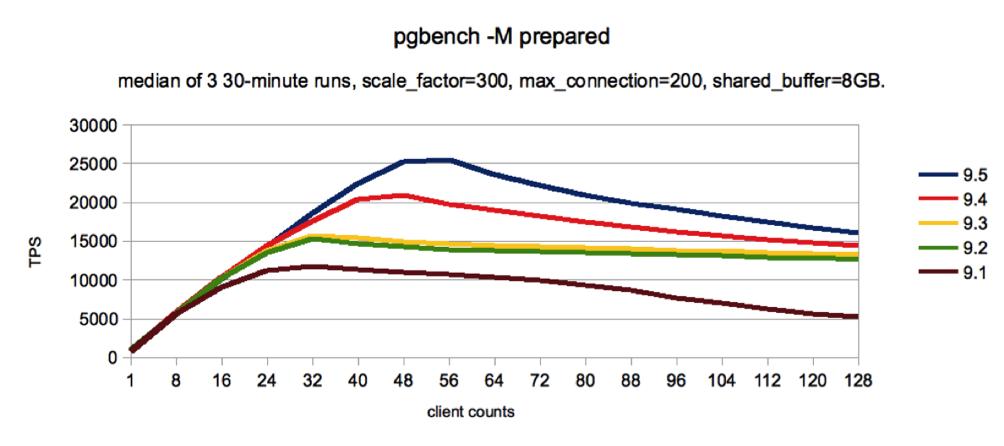 Powering up Postgres with Performance Advances | EnterpriseDB