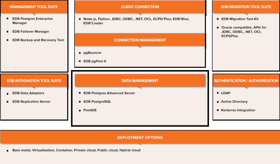 EnterpriseDB The Data Platform for Digital Business