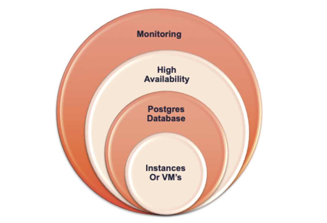 PostgreSQL scripts, PostgreSQL deployment, Terraform, Ansible