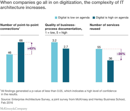 3 Ways to Reduce IT Complexity With Digital Transformation